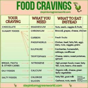Cravings are real and we need to be able to control them.  I do not know about you all but I am Steam Rice Challenged.  I see steamed rice and butter and salt are always the first thing on my mind.  Here is an attachment with some help for us. I hope it is of use to you. As always all the best to you all. Jose G Osuna www.lapbandformen.com